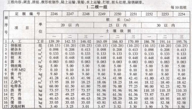 沿海港口水工建筑工程定额_3