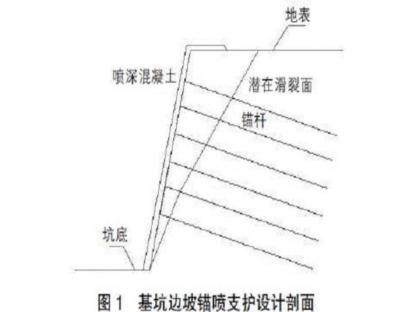 锚喷支护施工方案Word版(共17页)