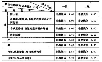 混凝土结构火灾防护技术基本知识(word,20页)_3