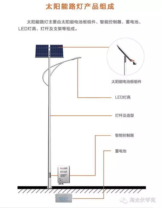 光伏系统之太阳能路灯安装施工方案!
