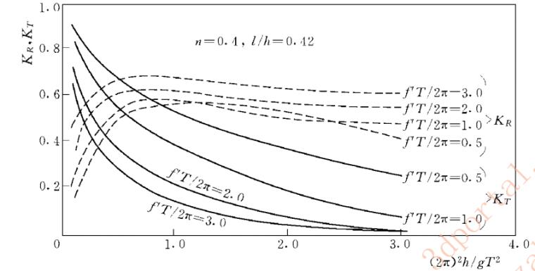 5波透过堤的透射系数与反射系数