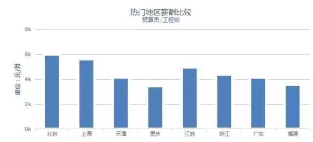 37城建筑工程人平均薪资出炉,京沪两地待遇最优!_6