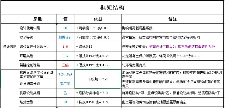 框架结构及框剪结构PKPM参数详细分析(含规范要求)