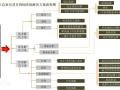 EPC项目方案阶段解决方案流程图