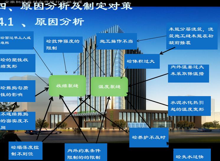 金融大厦项目QC成果发布