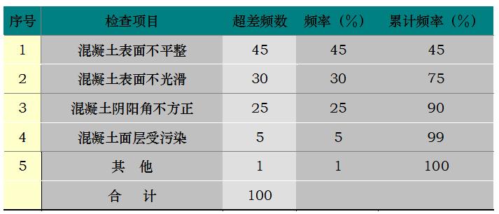 大型施工单位总结,这8个措施做好,肯定能提高混凝土成型质量