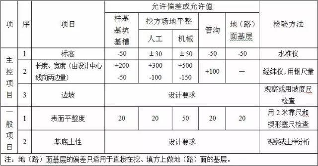 土方工程施工质量监理实施细则_2