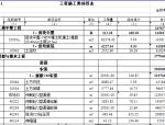 湖北省荆门市耕地提质项目清单