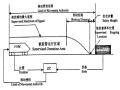 城市轨道交通区域控制器的研究(44页)