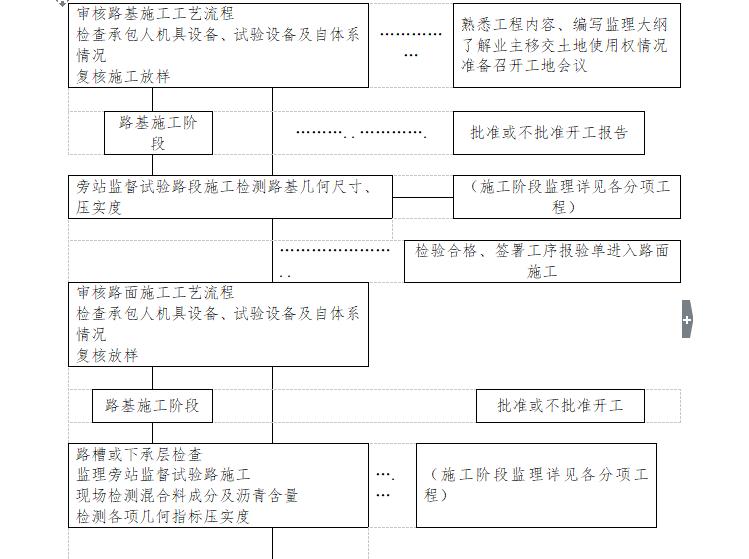 [桥梁]豆士溪桥施工监理大纲(共110页)_5