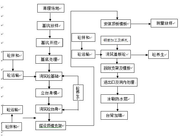 [安徽]跨河斜拉桥工程(实施)施工招标文件