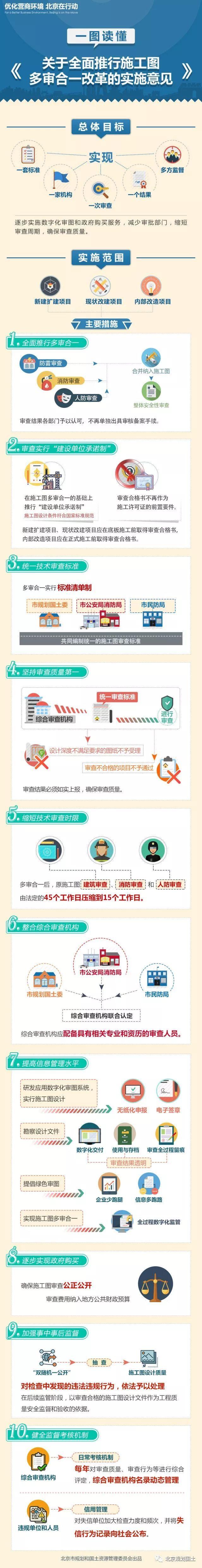 """一张图读懂北京施工图""""多审合一""""改革"""