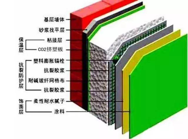 寺院住持必备,建筑保温材料知识及外墙保温价格_4