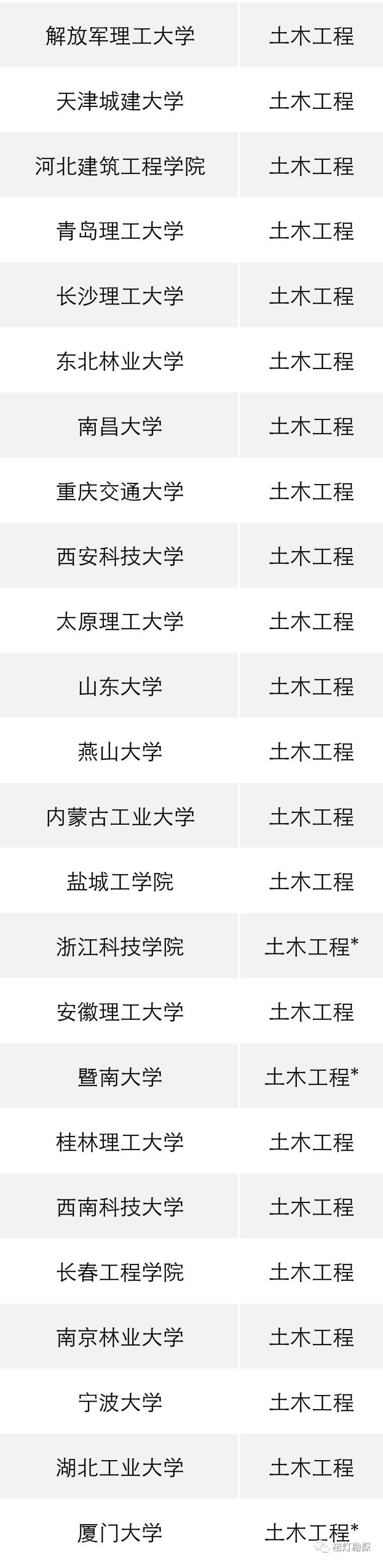 """教育部公布293个地学类工科专业进入全球""""第一方阵""""!_15"""