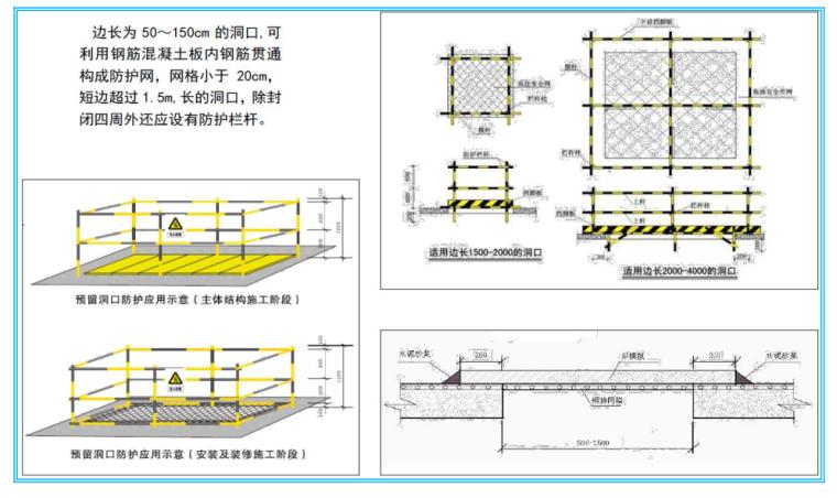 中国建筑四局安全文明施工管理标准化图集(共131页,图文丰富)_2