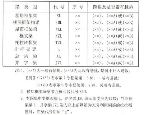 零基础入门钢筋平法之梁平法识图(结尾有惊喜)!