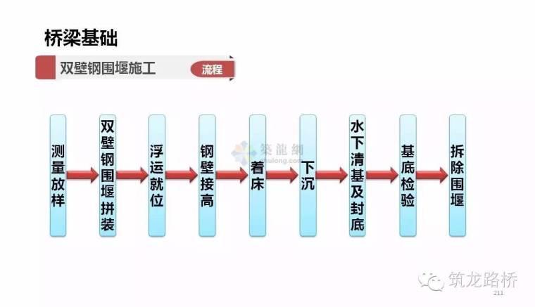 桥梁基础的施工方法那么多,这一次全说明白了_23