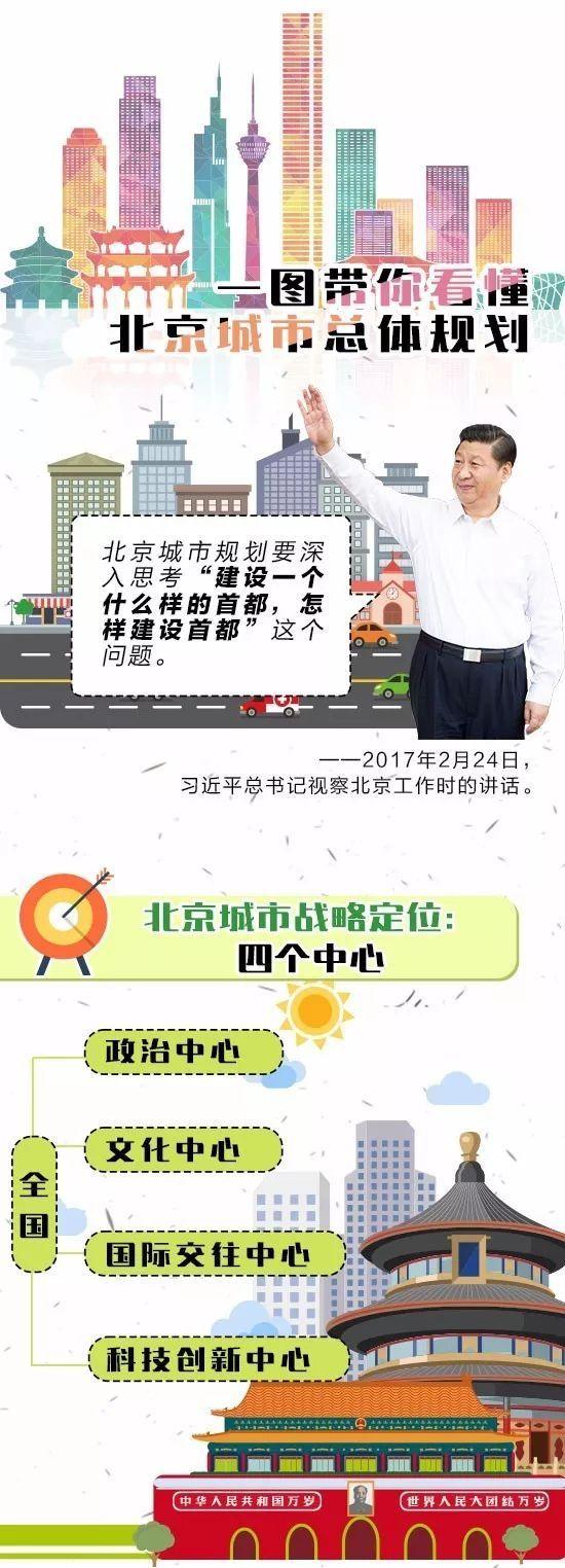 一张图看懂我大北京未来20年城市总体规划