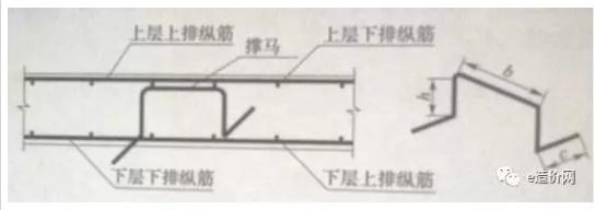 钢筋马凳的技术与成本小结