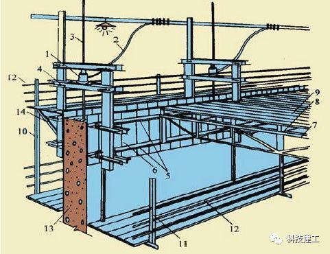 超高层建筑施工的几项新技术(上)