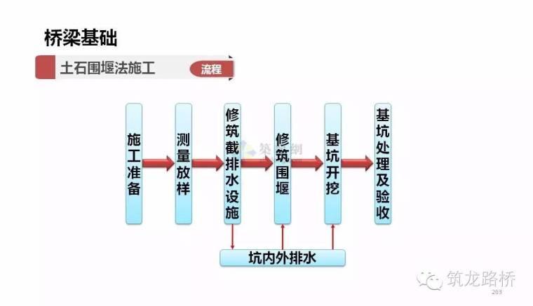 桥梁基础的施工方法那么多,这一次全说明白了_15