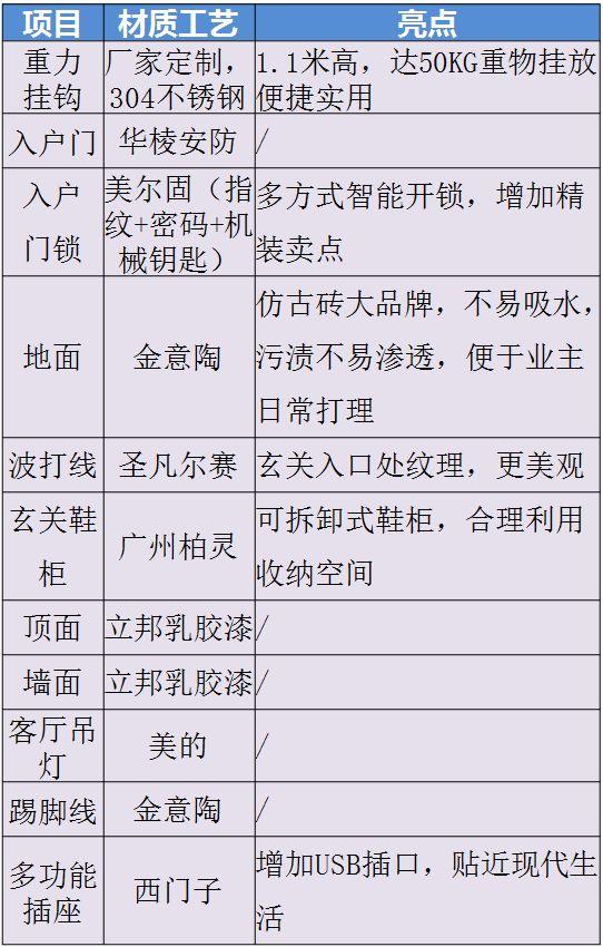 碧桂园4.0精装修标准——核心亮点_11