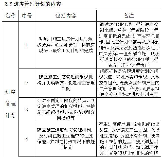 建筑工程主要施工管理计划