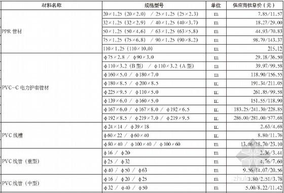 重庆12月建设工程材料供应商信息价