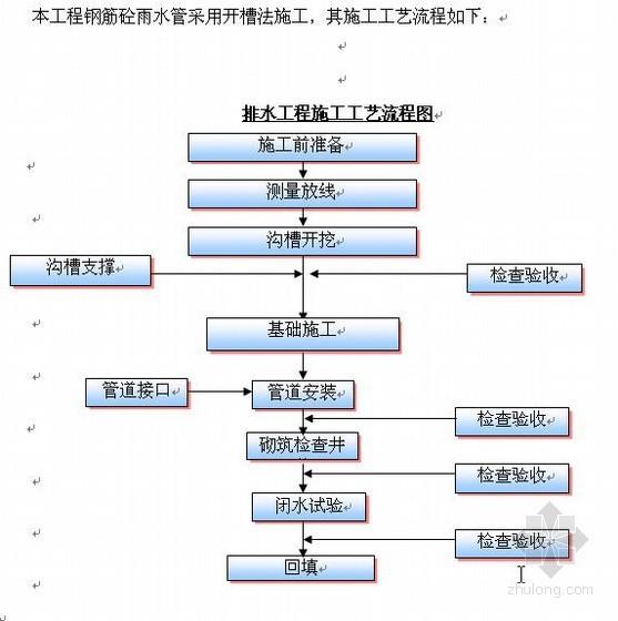 [南宁]市政道路施工组织设计(2011 城市次干路 投标)
