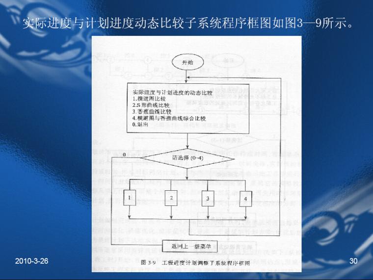 测绘工程监理学讲义讲稿(308页)-实际进度与计划进度动态比较子系统程序框图