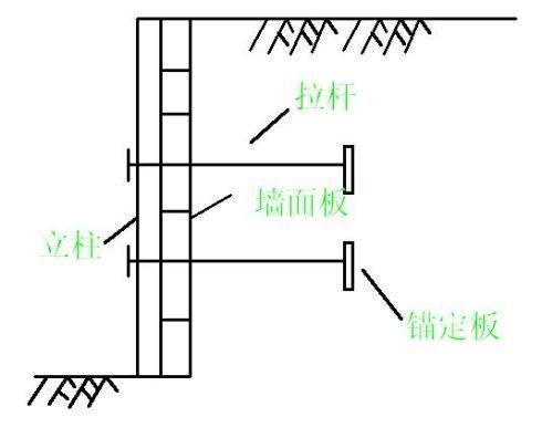 致施工图设计师:五种常见挡土墙类型_5