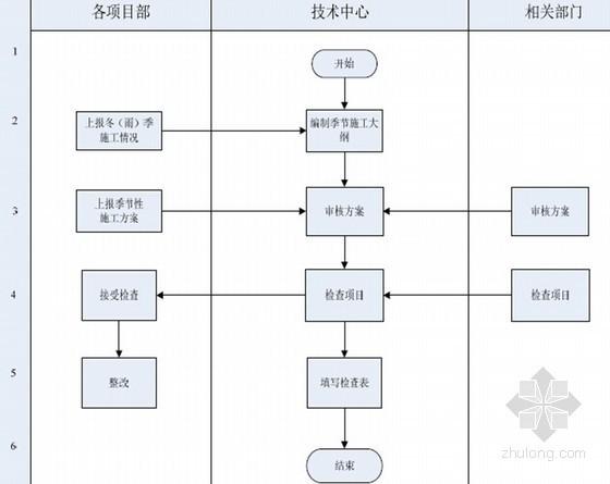 建筑工程施工企业施工技术管理手册