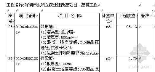 深圳市某医院迁建改建项目分部分项工程量清单实例