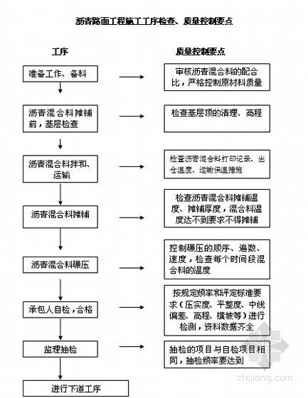 永宁高速公路质量控制要点与质量通病防治手册(路基 桥梁 隧道)