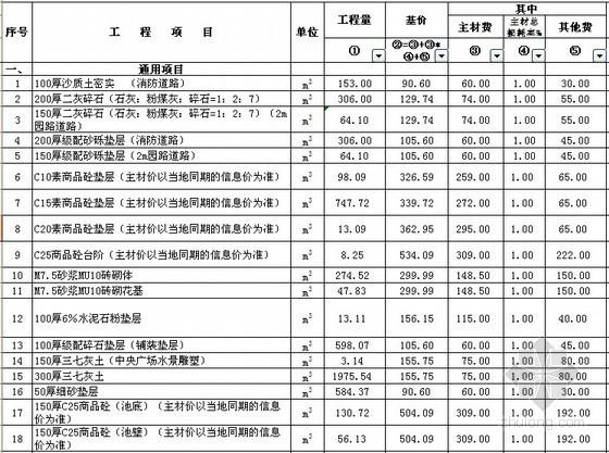 [内蒙古]住宅小区园建工程结算(硬景+水电)
