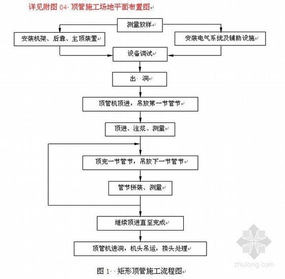 地铁车站出入口顶管施工方案(矩形顶管法)