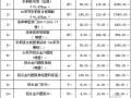 [河北]医院实验室净化工程报价表(2012)