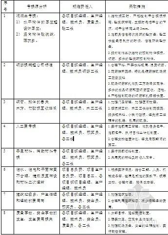 [江苏]施工项目管理规划总方案
