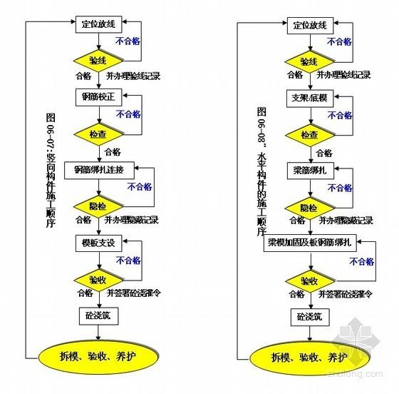 [沈阳] 汽配城施工组织设计(框架结构)