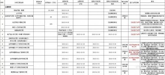 [深圳]2013年在建工程甲供材、分项工程招标采购计划控制表(施工总进度计划)
