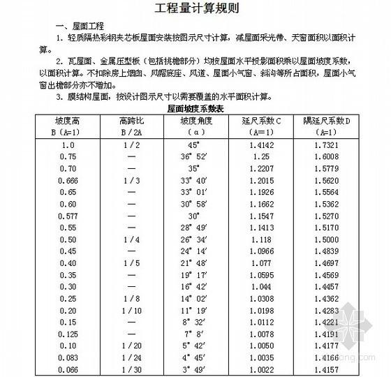 [最新]2014版吉林省建筑工程计价定额说明及计算规则
