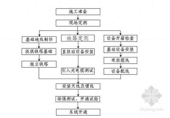 铁路三电工程施工组织设计102页(含通信、信号及电力)