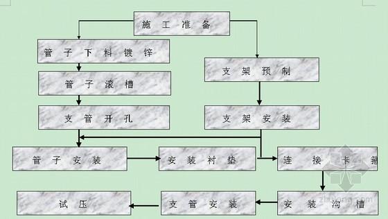 [江西]知名高層科研大樓機電安裝施工組織設計word117頁(魯班獎)