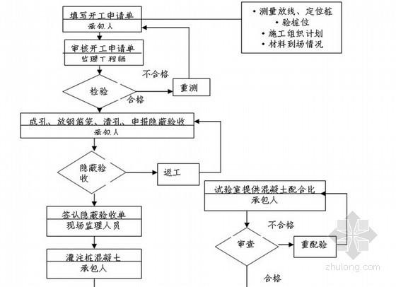 超高层住宅工程监理实施细则(90页 流程图)