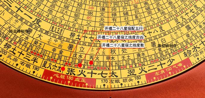 陈益峰:开禧二十八宿与线度吉凶_2