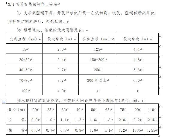 天津医科大学空港国际医院暖通工程施工方案_3