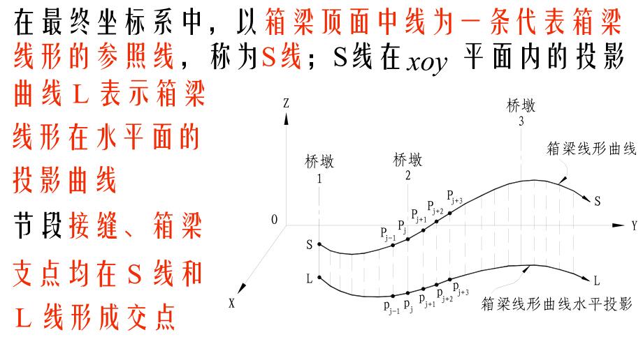 节段式体外预应力混凝土桥梁设计与施工技术讲义182页_5