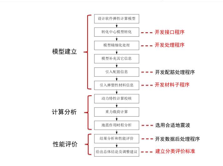 抗震性能设计与弹塑性时程分析_3