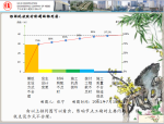 [QC成果]优化模板施工工艺缩短标准层施工时间