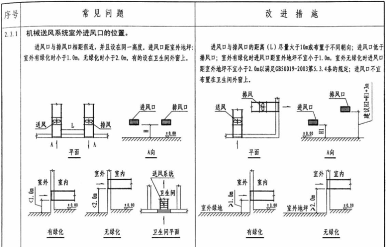民用建筑暖通工程设计常见问题分析及图示_4